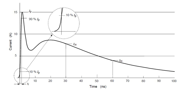 Waveform of an ESD Current (EN 61000-4-2)